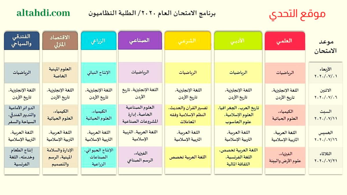جدول امتحان التوجيهي 2020